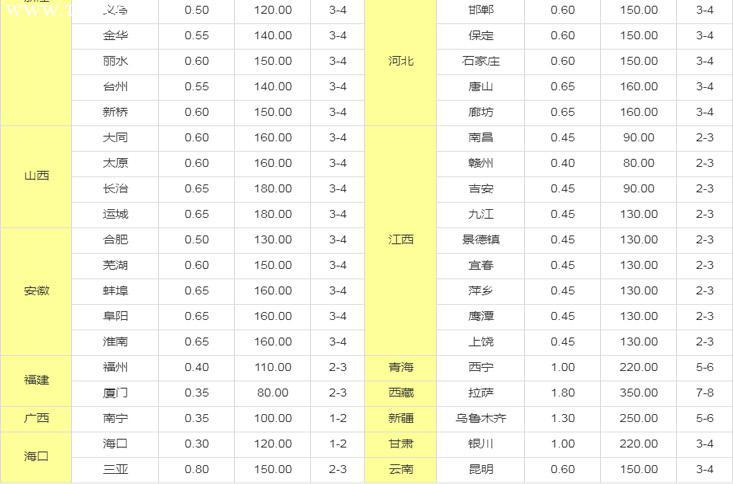 深圳长途搬家到全国搬家服务参考价格